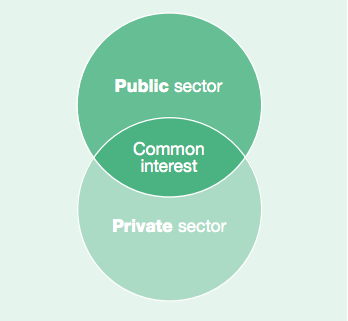 public personnel management public and private sector Public and non-profit firms are both influenced and competed with by private sector values and changes [1] they also compete with recruiting high quality candidates with private sectors [1.